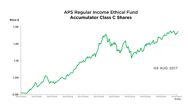 APS Regular Income Ethical Fund - Accumulator Class C Shares