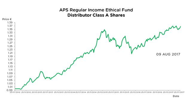 APS Regular Income Ethical Fund - Accumulator Class A Shares