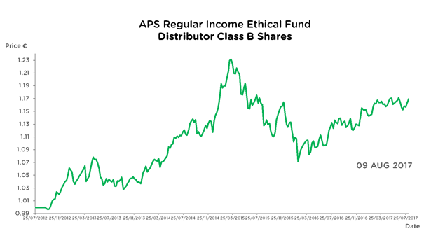 APS Regular Income Ethical Fund - Accumulator Class B Shares