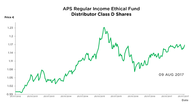 APS Regular Income Ethical Fund - Accumulator Class D Shares